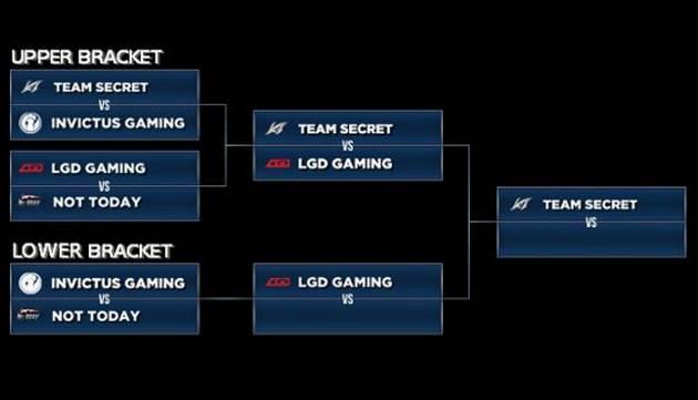 The Summit 3: resultados, cronogramas y toda la info del torneo de DOTA 2